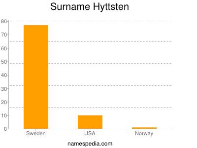 Surname Hyttsten