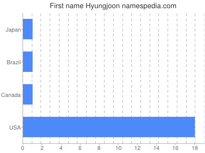 Given name Hyungjoon