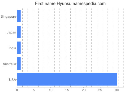 Given name Hyunsu