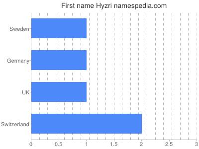 Given name Hyzri