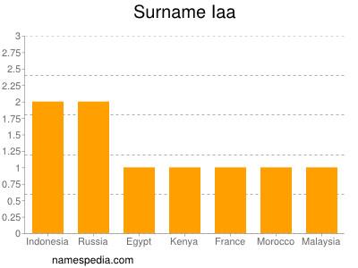 Surname Iaa