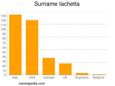 Surname Iachetta