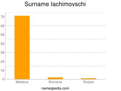 Surname Iachimovschi