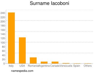Surname Iacoboni