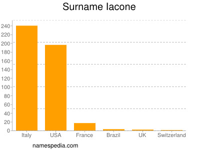 Surname Iacone