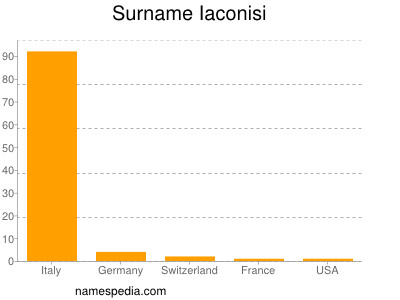 Surname Iaconisi