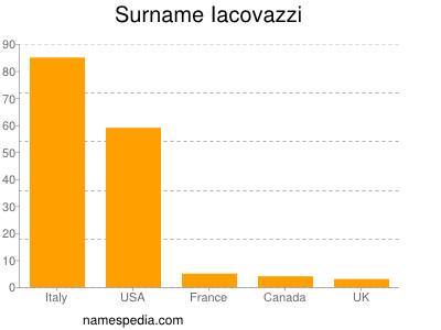 Surname Iacovazzi