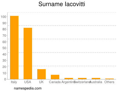Surname Iacovitti