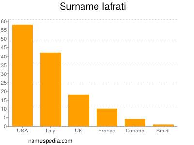 Surname Iafrati
