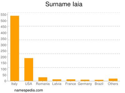 Surname Iaia