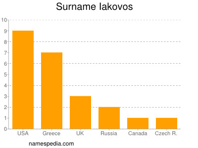 Surname Iakovos
