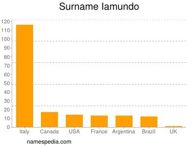Surname Iamundo