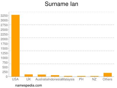 Surname Ian