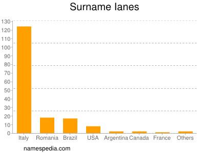 Surname Ianes