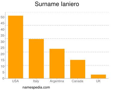Surname Ianiero