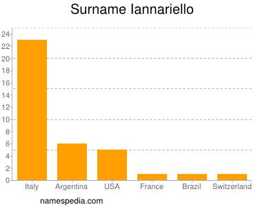 Surname Iannariello