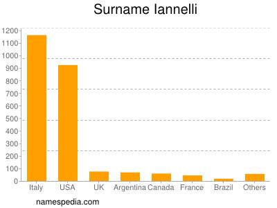 Surname Iannelli