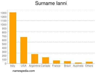 Surname Ianni