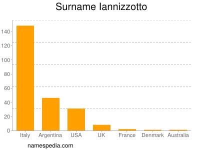 Surname Iannizzotto