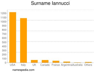 Surname Iannucci