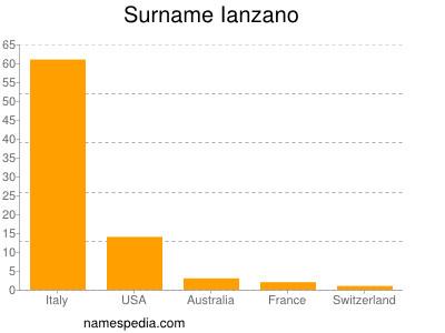 Surname Ianzano