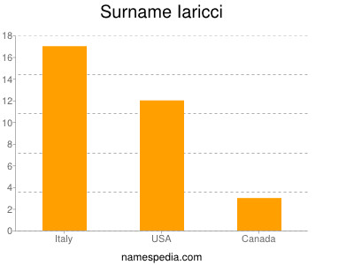 Surname Iaricci