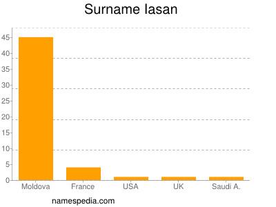 Surname Iasan