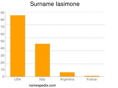 Surname Iasimone