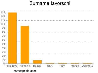 Surname Iavorschi