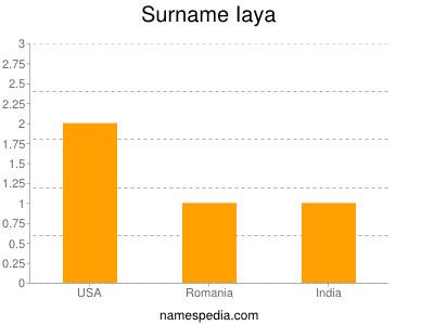 Surname Iaya