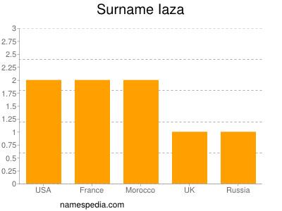 Surname Iaza