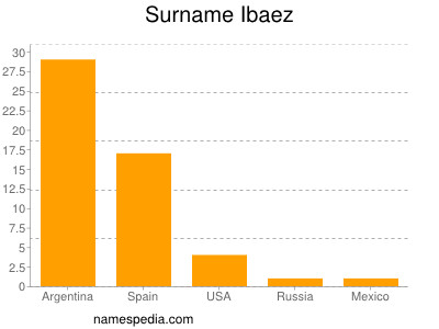 Surname Ibaez
