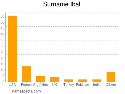 Surname Ibal