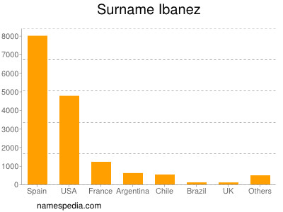 Surname Ibanez
