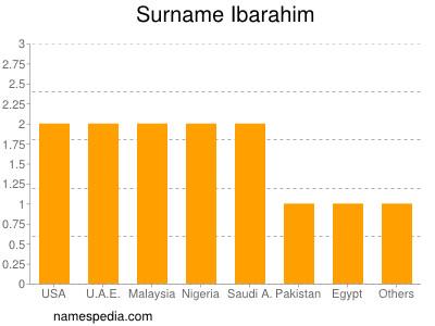 Surname Ibarahim