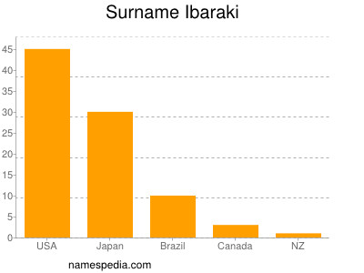 Surname Ibaraki