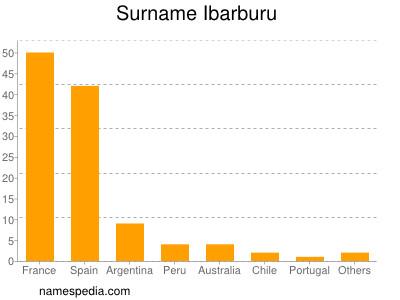 Surname Ibarburu