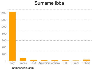 Surname Ibba