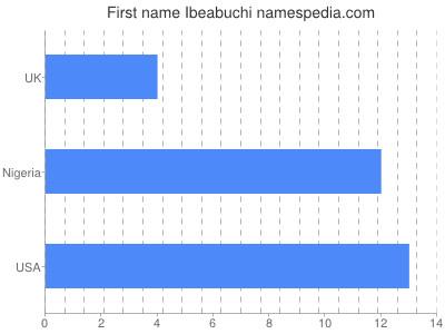 Given name Ibeabuchi