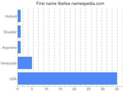 Given name Ibelise