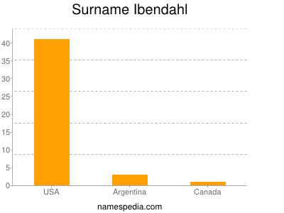 Surname Ibendahl