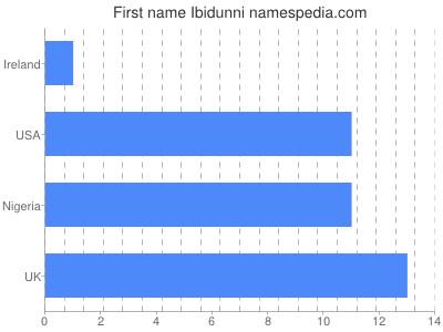 Given name Ibidunni