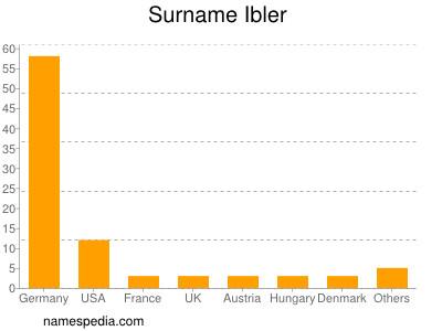 Surname Ibler