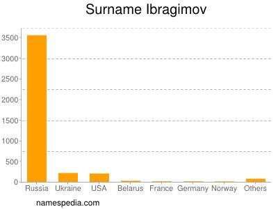 Surname Ibragimov
