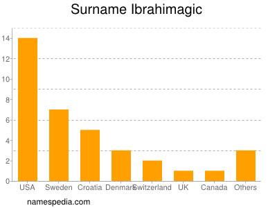 Surname Ibrahimagic