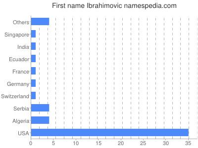 Given name Ibrahimovic