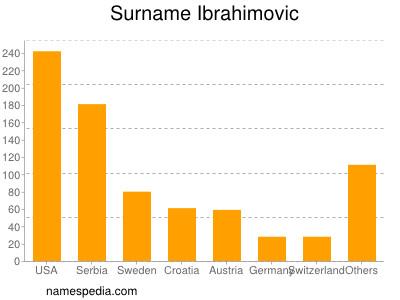 Surname Ibrahimovic