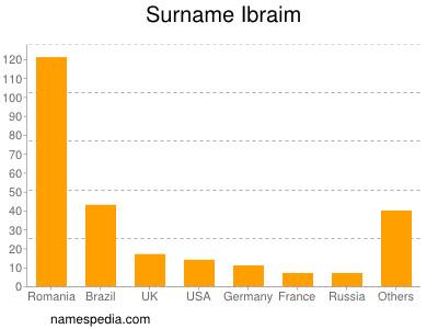 Surname Ibraim