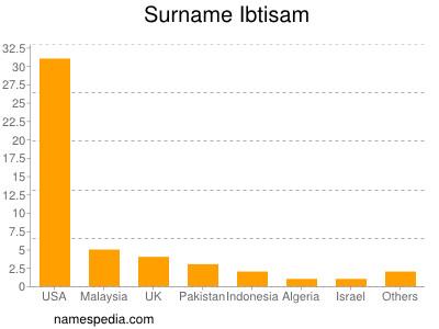 Surname Ibtisam