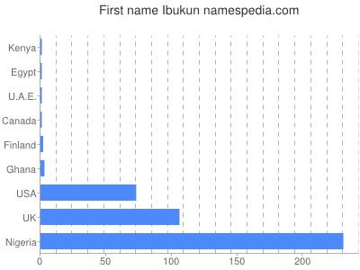 Given name Ibukun